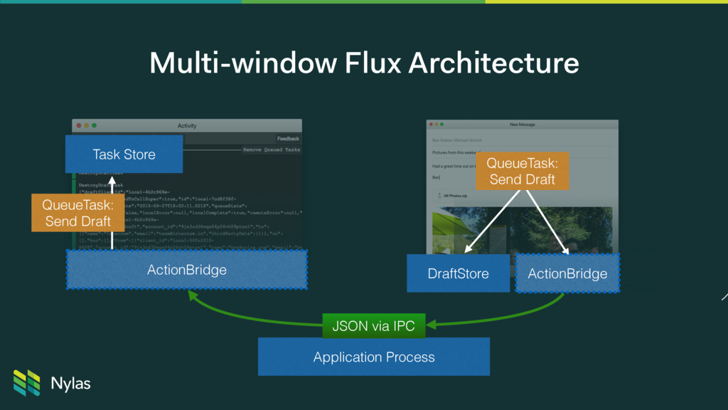 Multi-window Flux Architecture Application Proc...