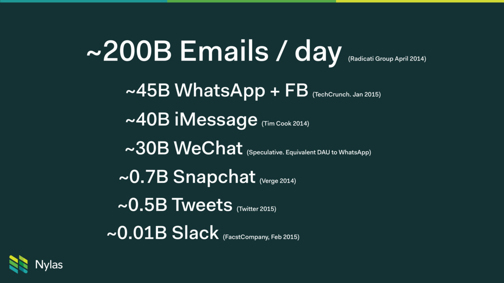 ~200B Emails / day (Radicati Group April 2014) ...