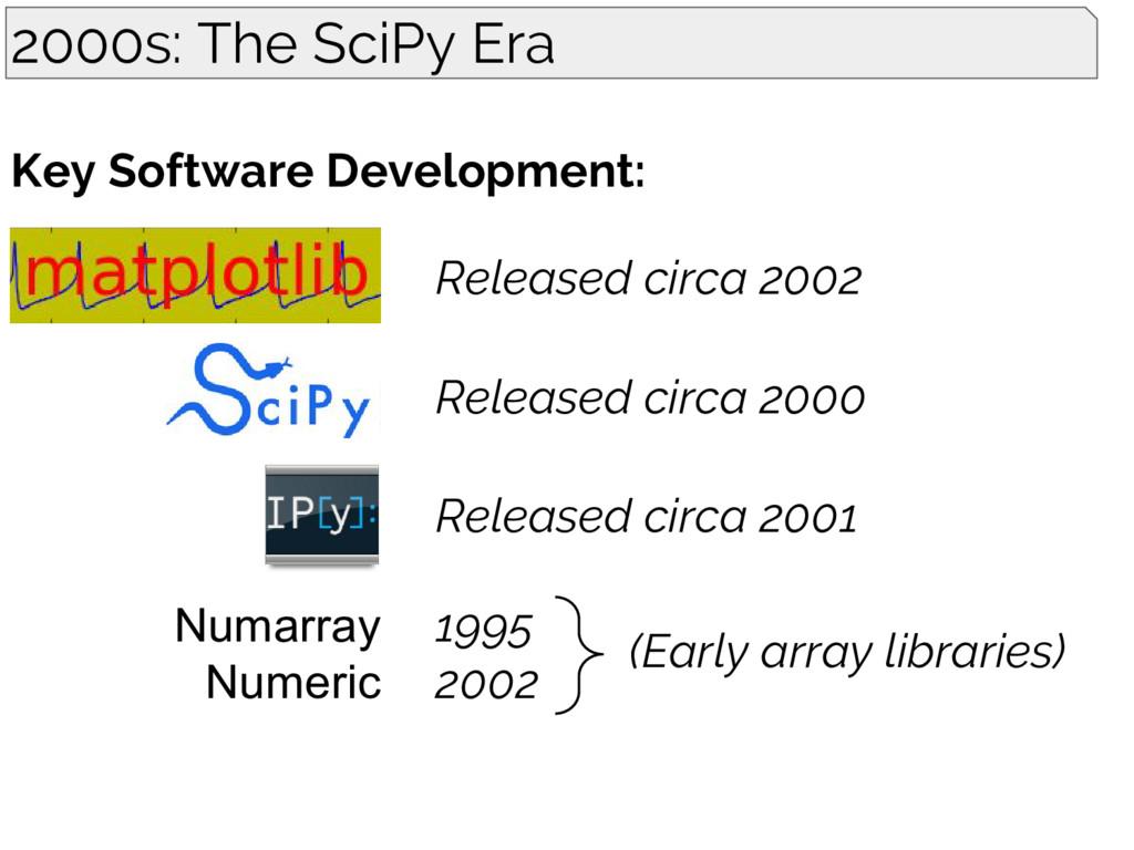 Released circa 2002 Released circa 2000 Release...