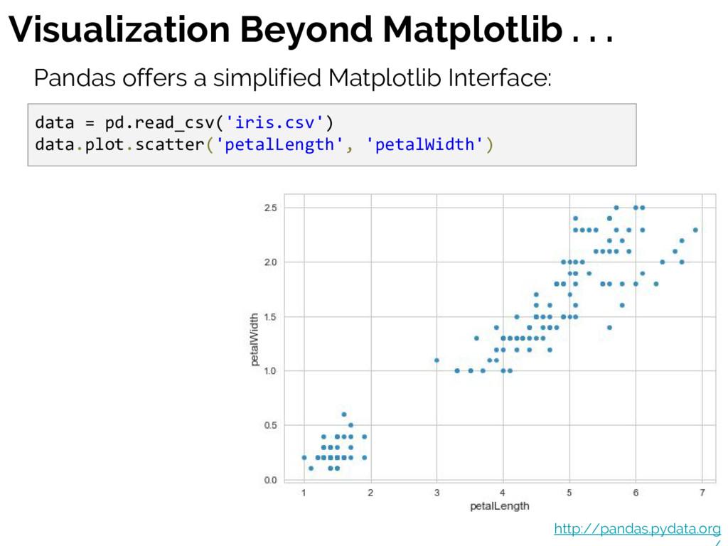 Visualization Beyond Matplotlib . . . Pandas of...