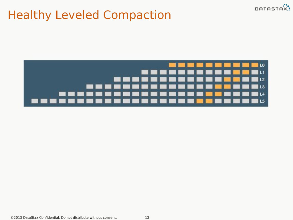 Healthy Leveled Compaction ©2013 DataStax Confi...
