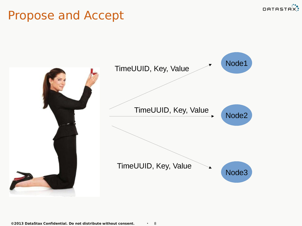 Propose and Accept ©2013 DataStax Confidential....