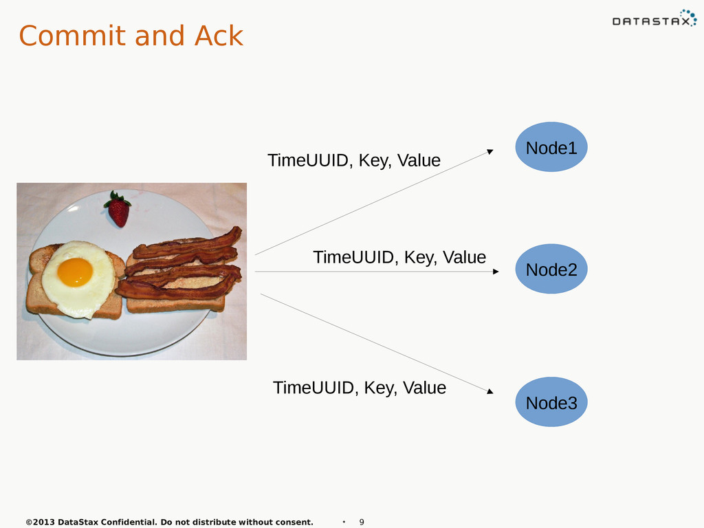 Commit and Ack ©2013 DataStax Confidential. Do ...