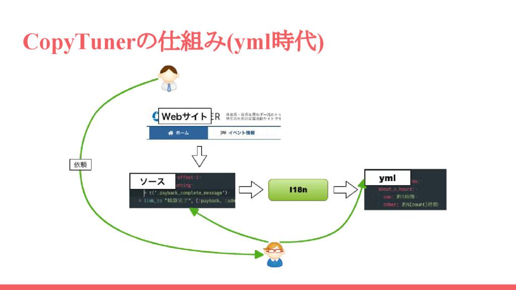 CopyTunerの仕組み(yml時代)