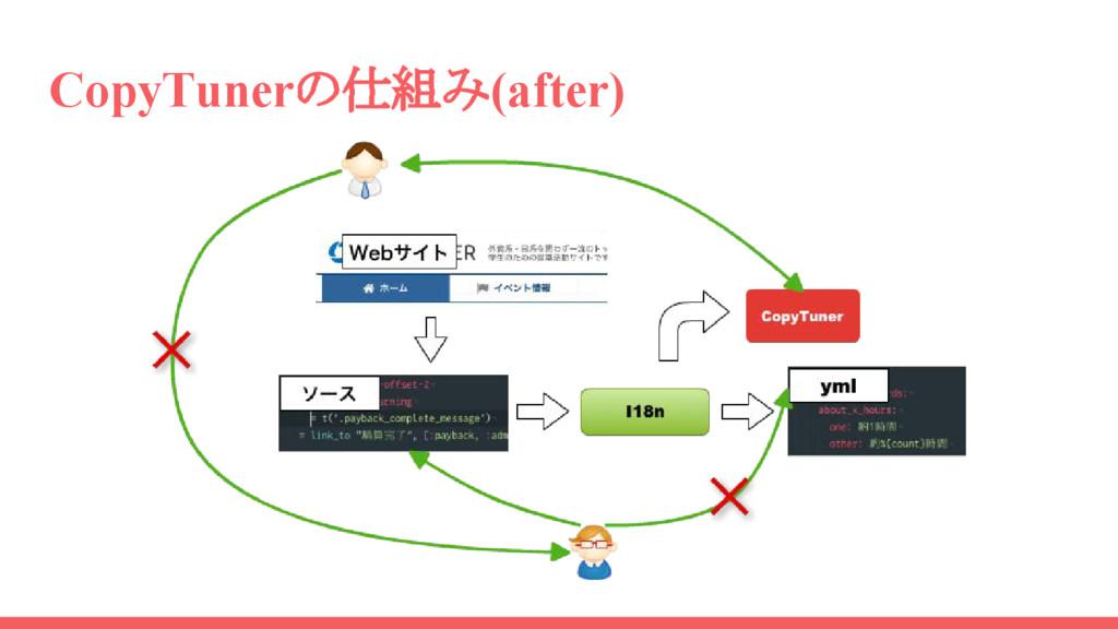 CopyTunerの仕組み(after)