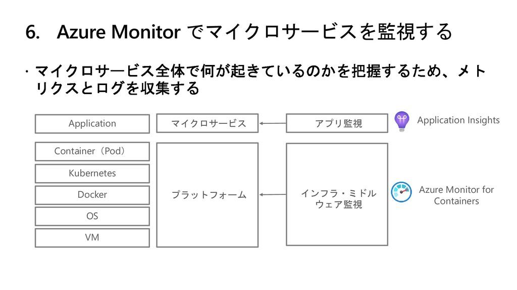 6. Azure Monitor でマイクロサービスを監視する Kubernetes Dock...