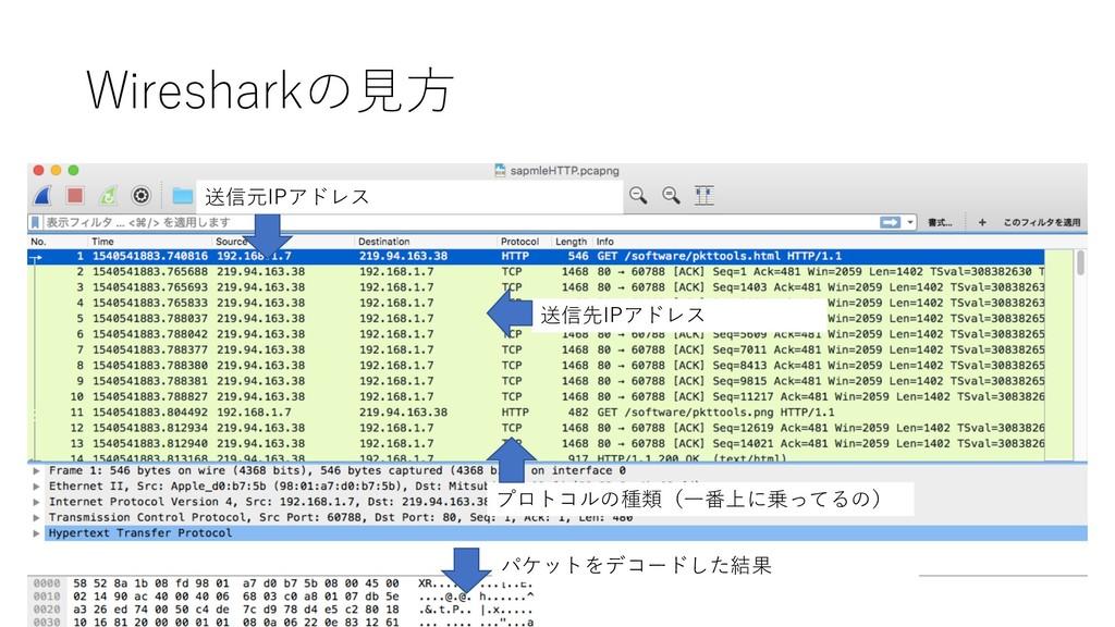 Wiresharkの⾒⽅ 送信先IPアドレス 送信元IPアドレス プロトコルの種類(⼀番上に乗...