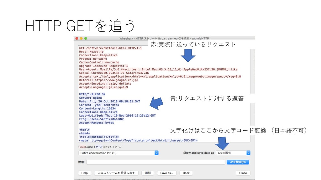 HTTP GETを追う ⾚:実際に送っているリクエスト ⻘:リクエストに対する返答 ⽂字化けは...