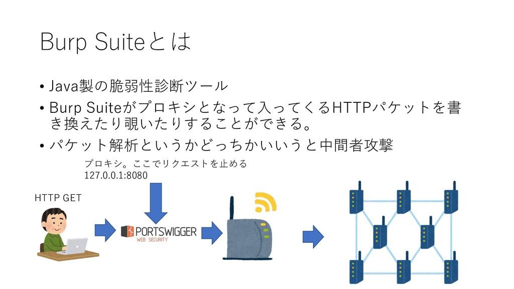 Burp Suiteとは • Java製の脆弱性診断ツール • Burp Suiteがプロキシ...