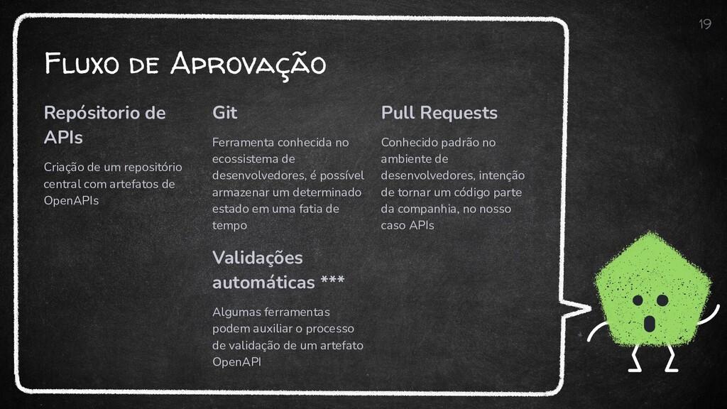 Fluxo de Aprovação Repósitorio de APIs Criação ...