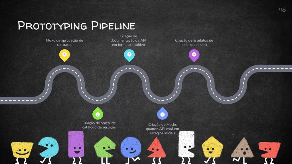 Prototyping Pipeline 48 1 3 5 4 2 Fluxo de apro...