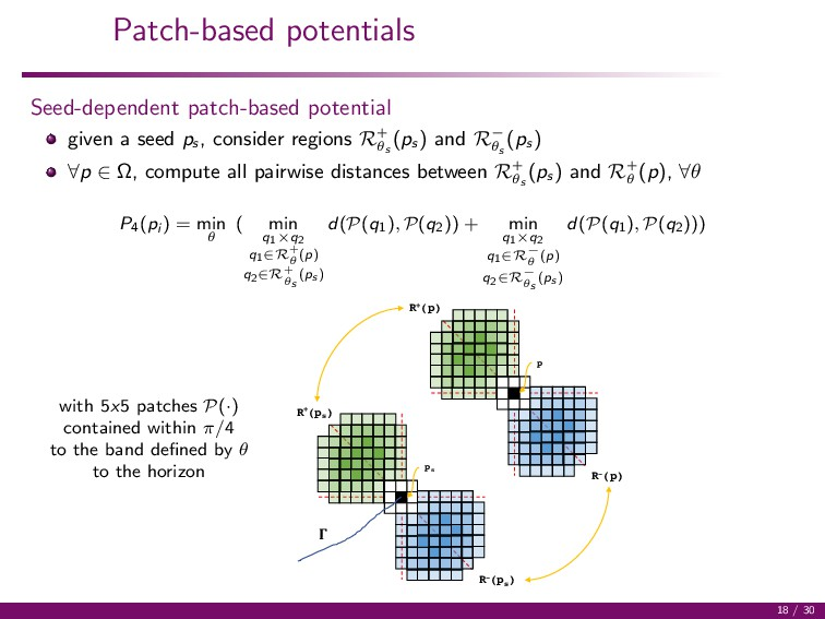 Patch-based potentials Seed-dependent patch-bas...