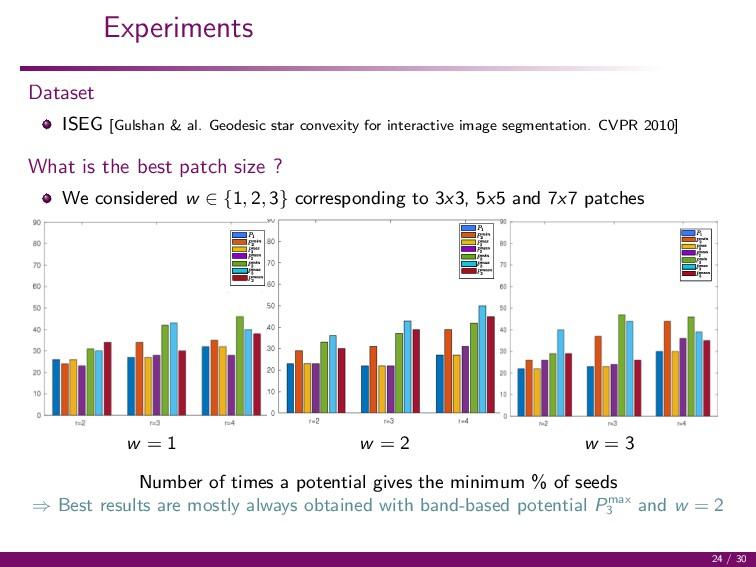 Experiments Dataset ISEG [Gulshan & al. Geodesi...