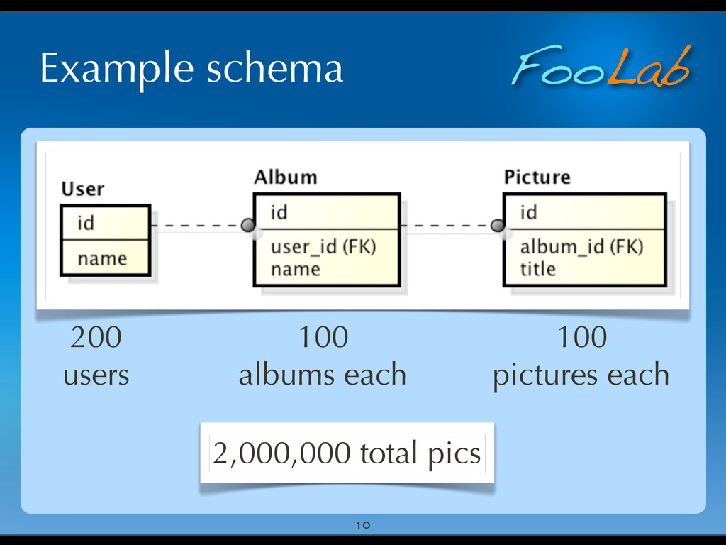 FooLab Example schema 10 200 users 100 albums e...