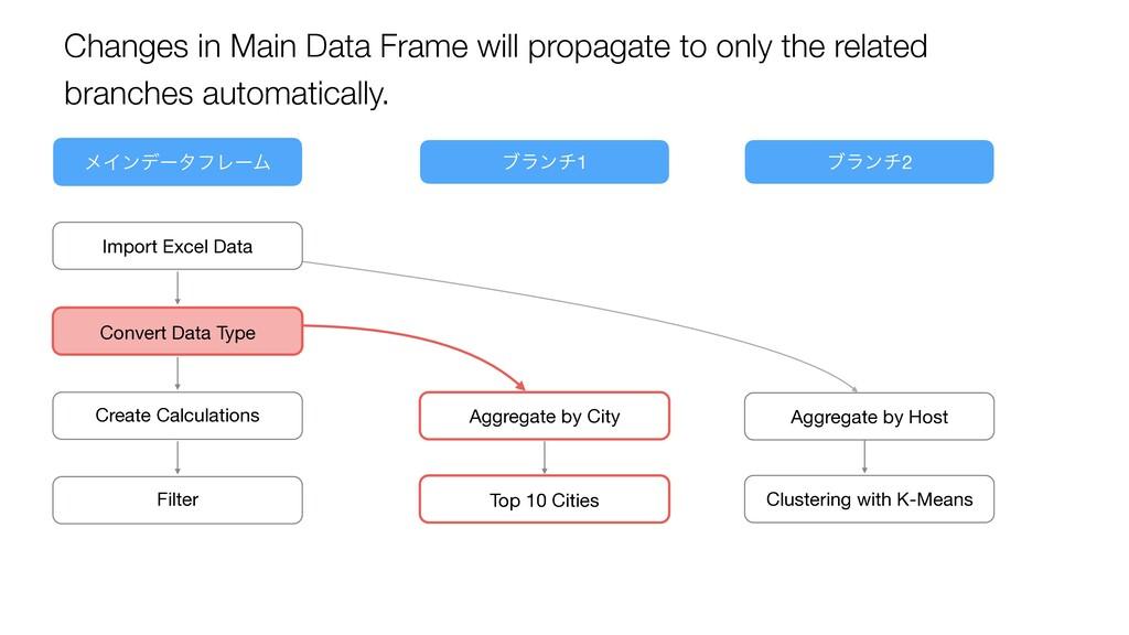 ϝΠϯσʔλϑϨʔϜ ϒϥϯν1 ϒϥϯν2 Changes in Main Data Fra...