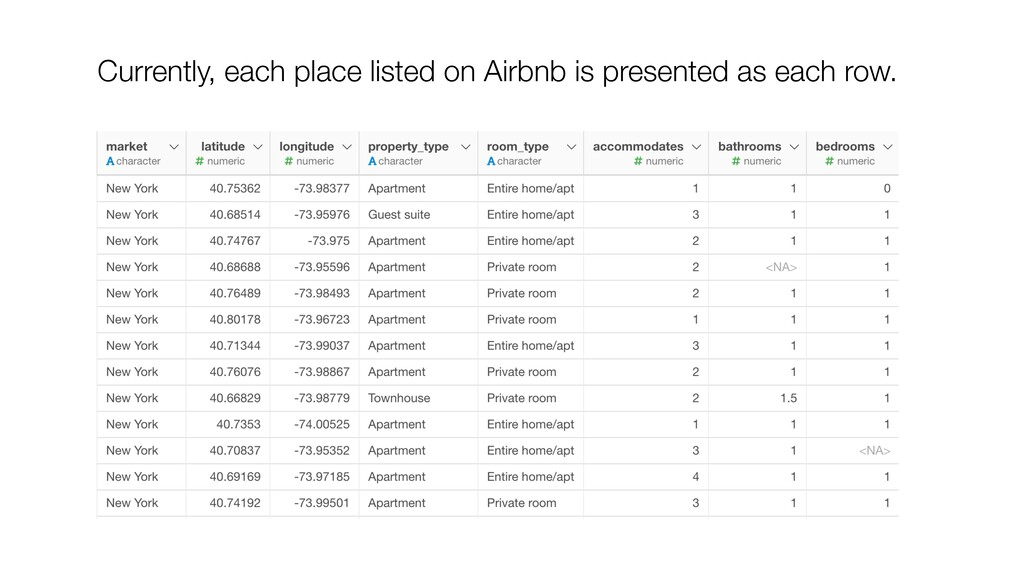 Currently, each place listed on Airbnb is prese...