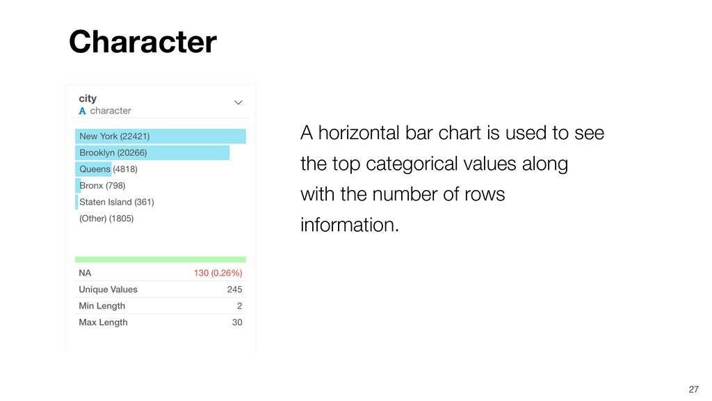 A horizontal bar chart is used to see the top c...
