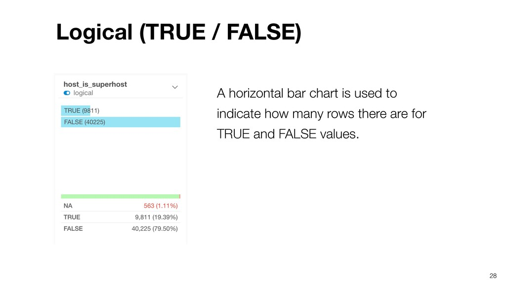 A horizontal bar chart is used to indicate how ...