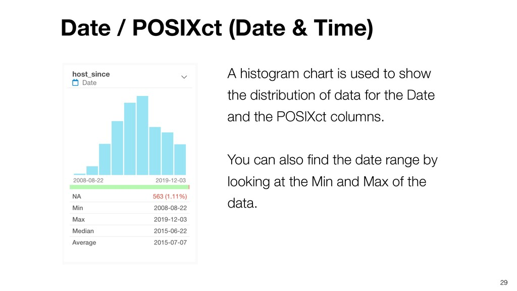 A histogram chart is used to show the distribut...