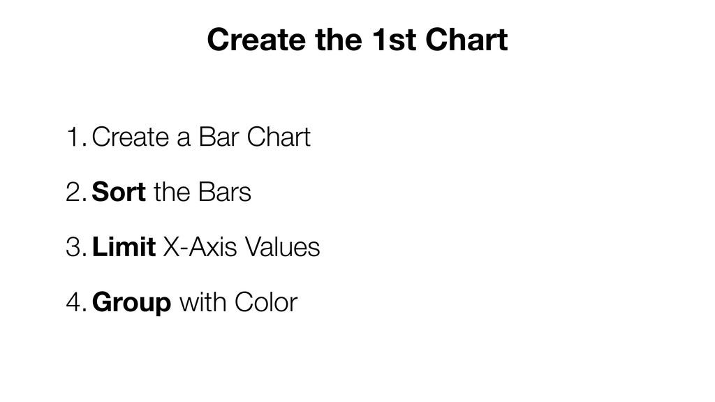 1.Create a Bar Chart 2.Sort the Bars 3.Limit X-...