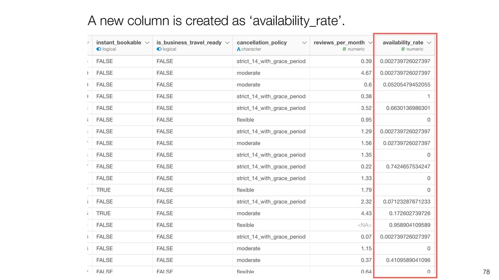 A new column is created as 'availability_rate'....