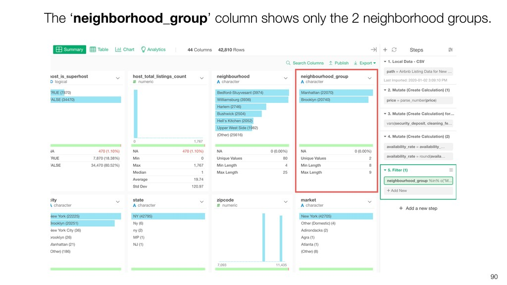 90 The 'neighborhood_group' column shows only t...