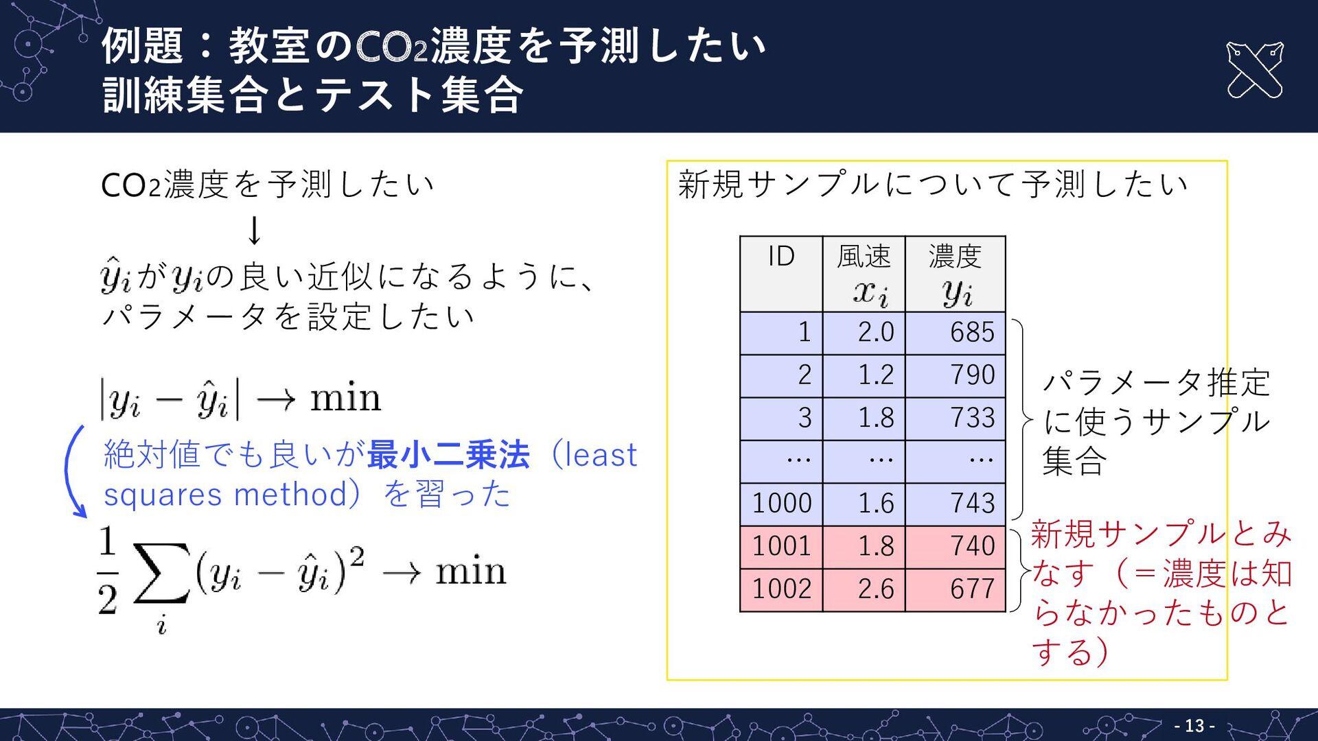 CO2濃度を予測したい ↓ が の良い近似になるように、 パラメータを設定したい 新規サンプル...