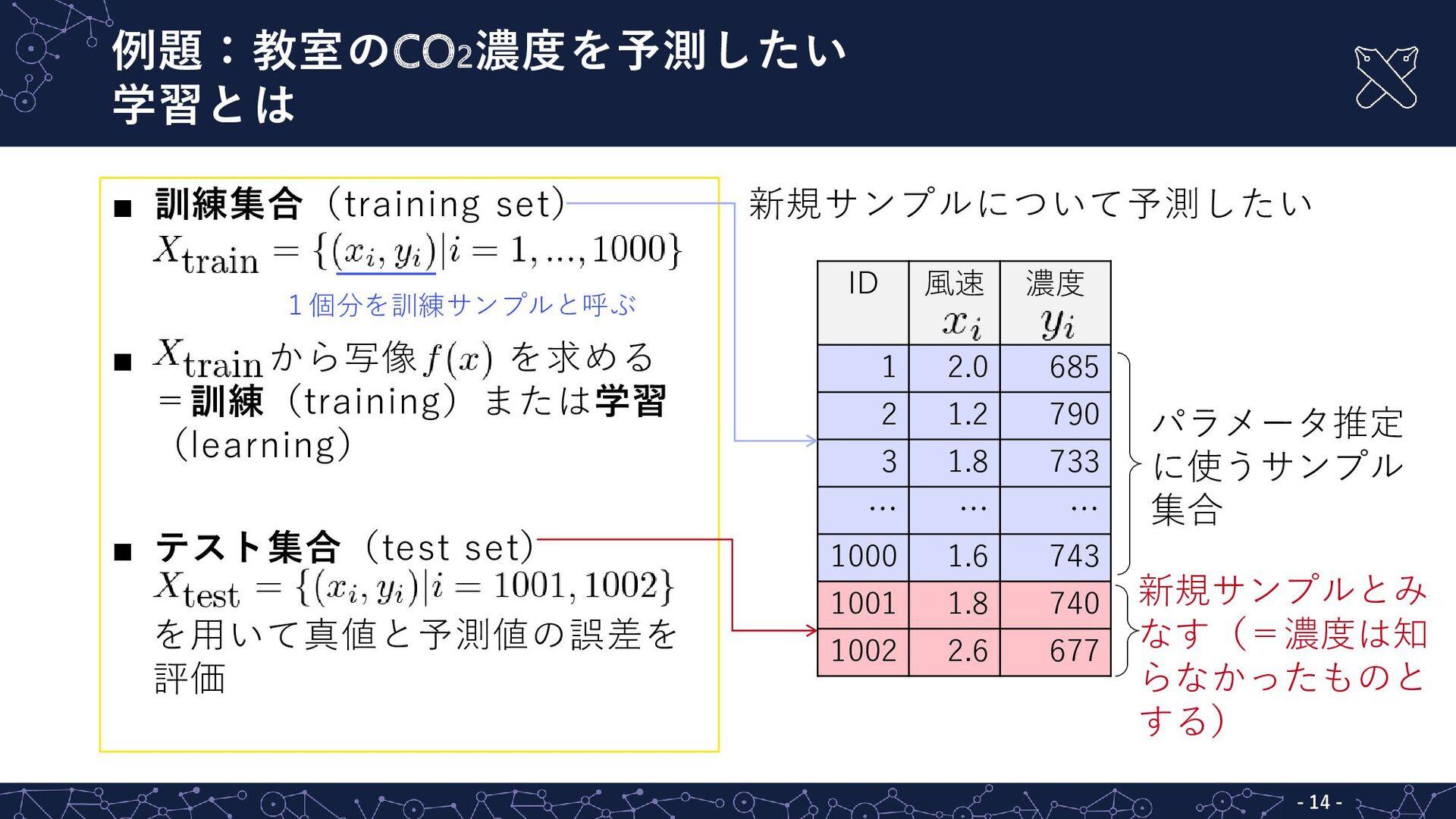 新規サンプルについて予測したい  訓練集合(training set)  から写像 を求め...