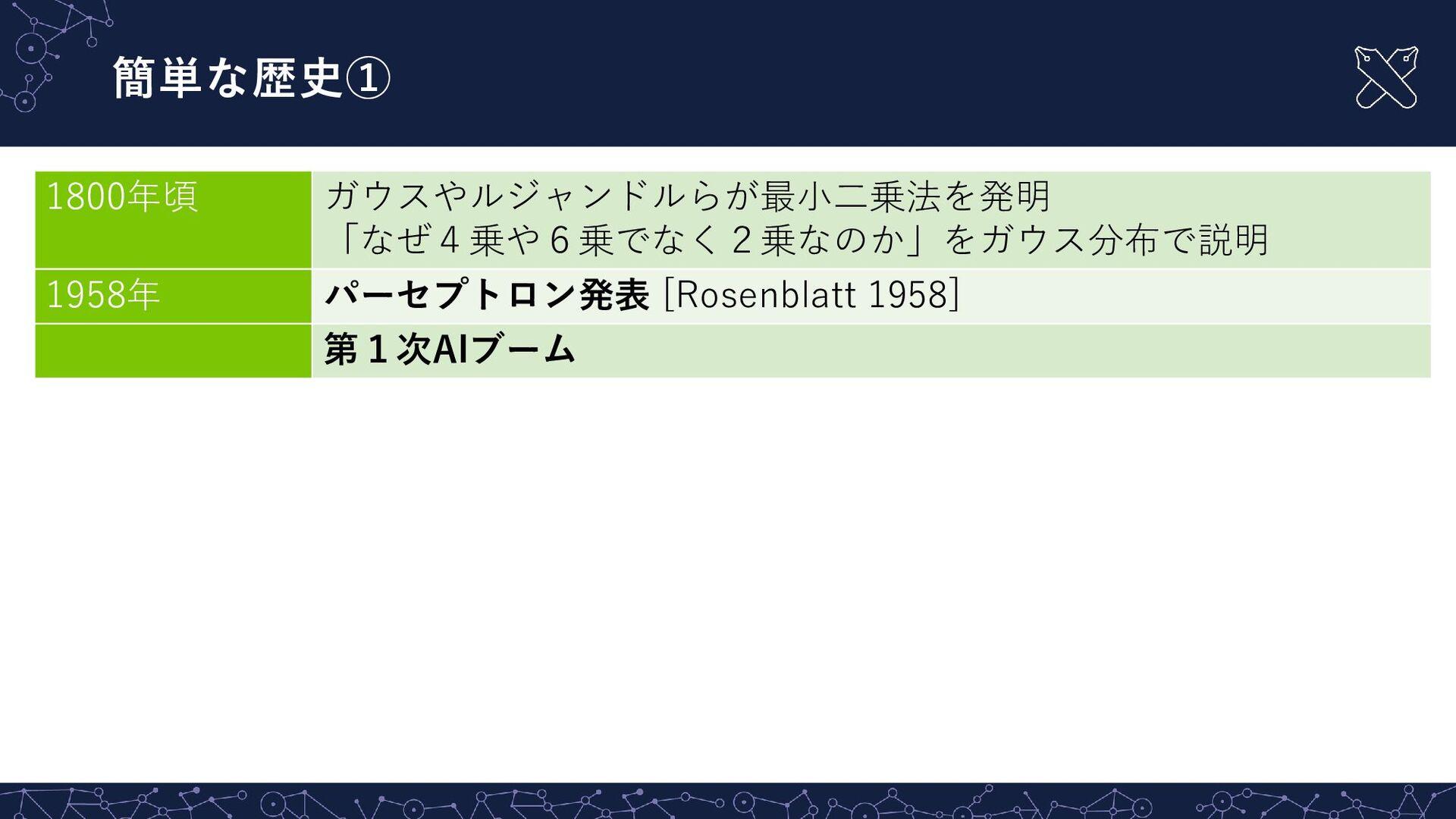 簡単な歴史② - - 26 1990年代 隠れマルコフモデルやSVM(support vect...