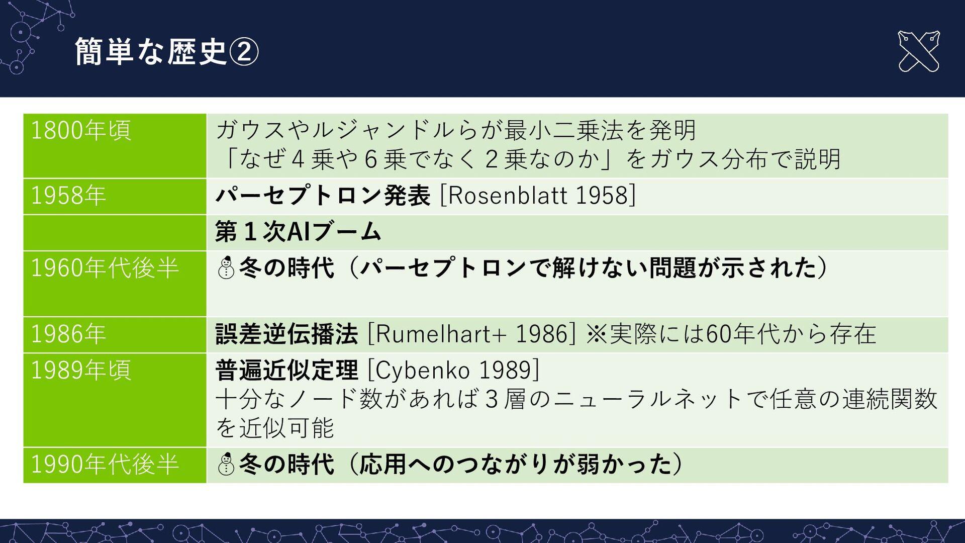 本講義全体の参考図書  ★機械学習スタートアップシリーズ これならわかる深層学習入門 瀧 雅...
