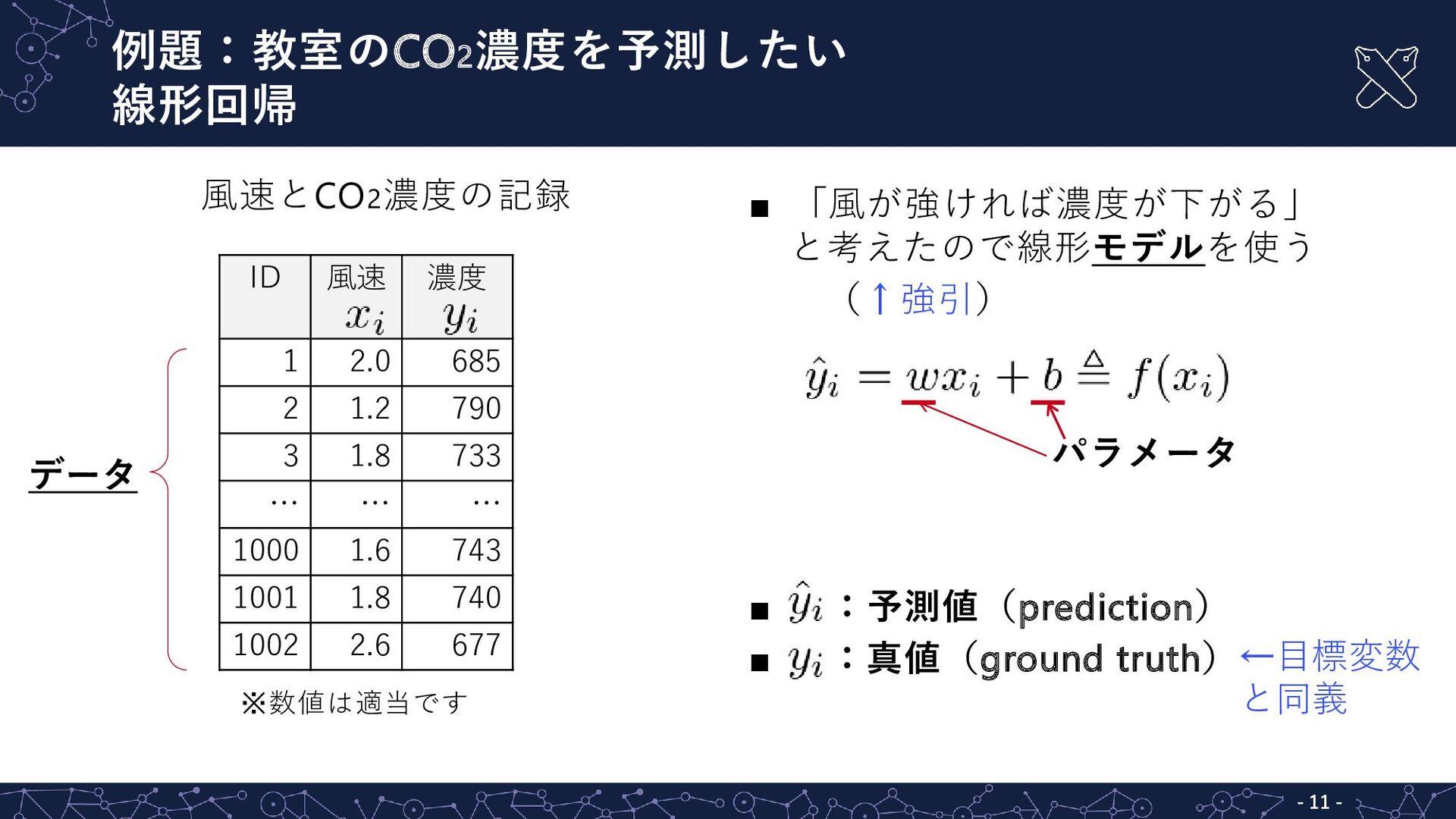 風速とCO2濃度の記録 ※数値は適当です  「風が強ければ濃度が下がる」 と考えたので線形モ...
