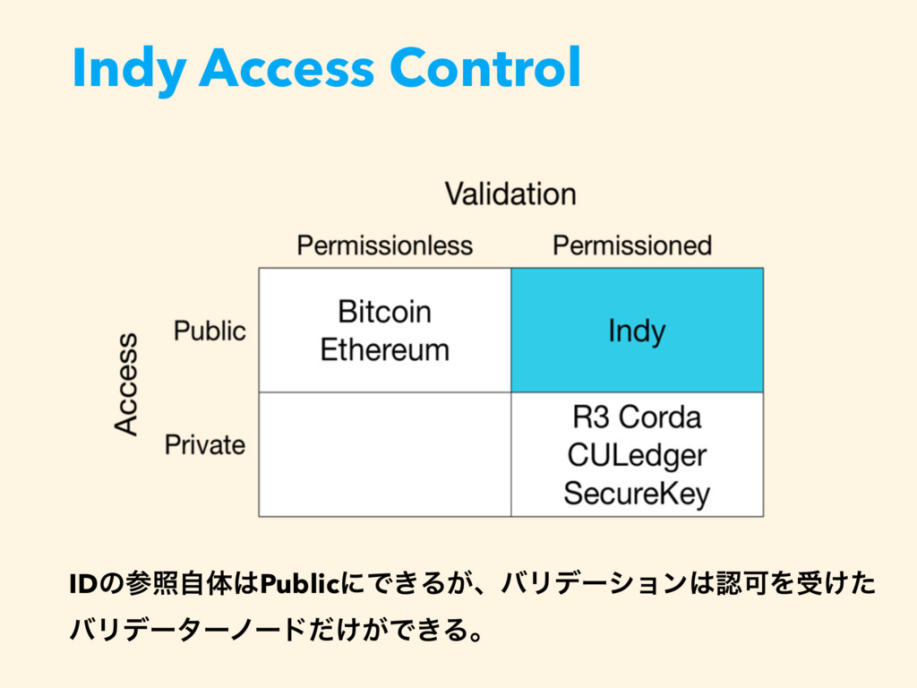 Indy Access Control IDͷরࣗମPublicʹͰ͖Δ͕ɺόϦσʔγϣϯ...