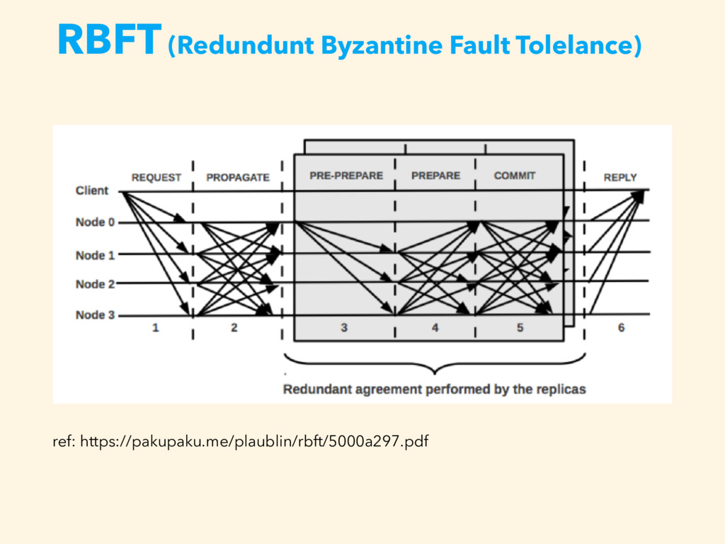 RBFT (Redundunt Byzantine Fault Tolelance) ref:...