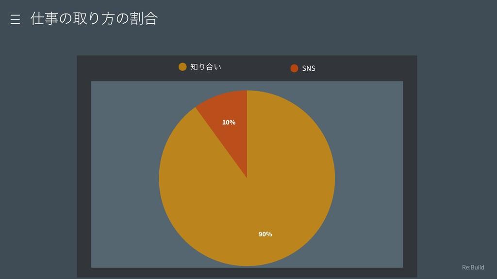 Re:Build ͷऔΓํͷׂ߹ 10% 90% Γ߹͍ SNS