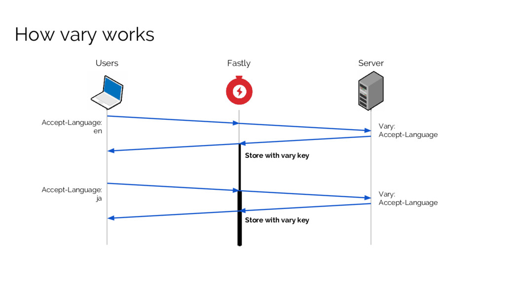 How vary works Users Fastly Server Accept-Langu...