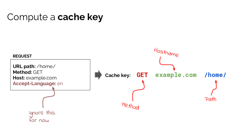 Compute a cache key URL path: /home/ Method: GE...