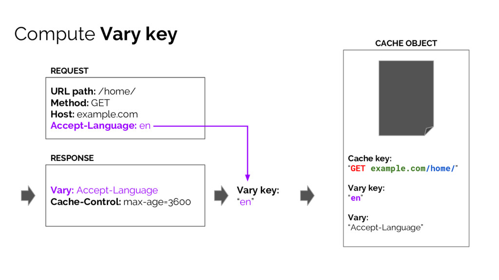 Compute Vary key Vary: Accept-Language Cache-Co...