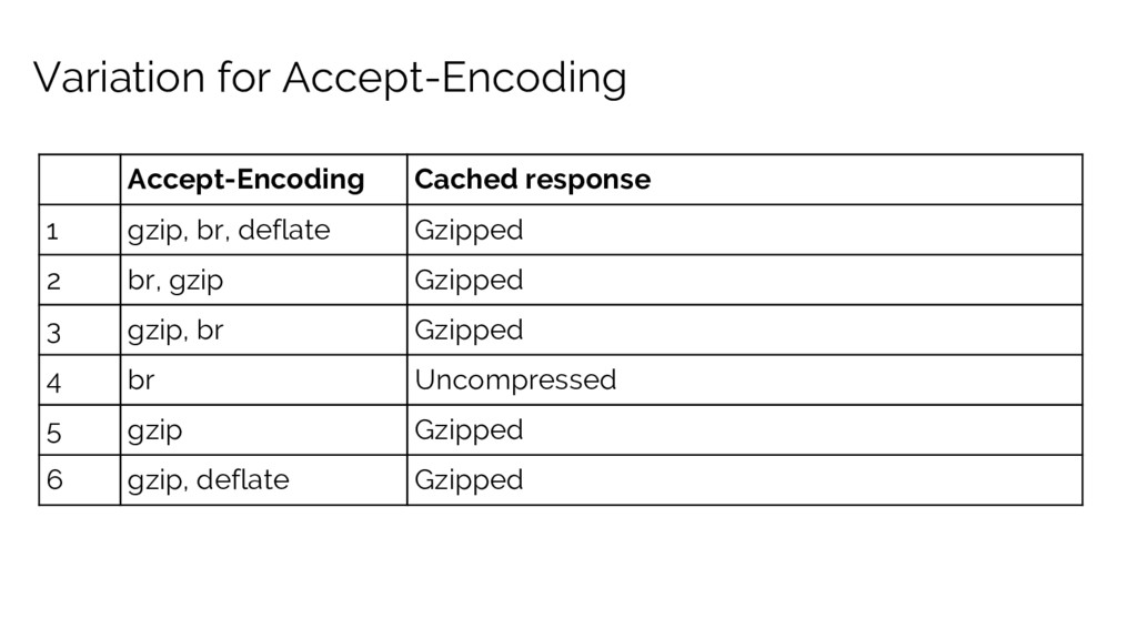 Variation for Accept-Encoding Accept-Encoding C...