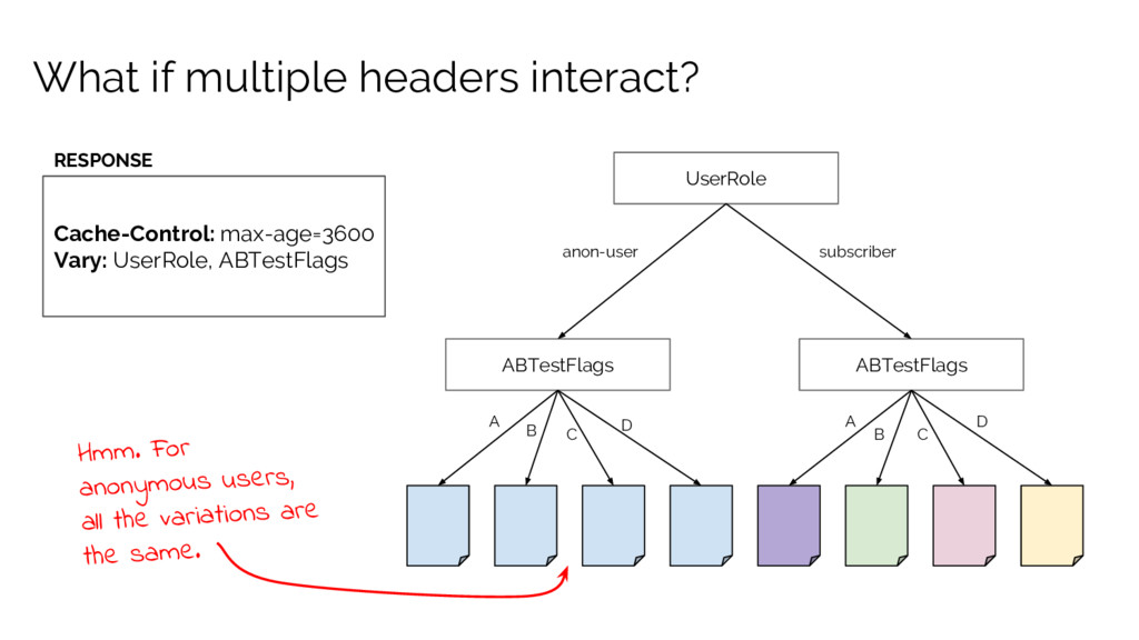 What if multiple headers interact? UserRole ABT...