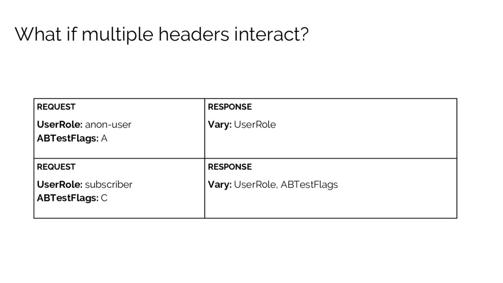 What if multiple headers interact? REQUEST User...