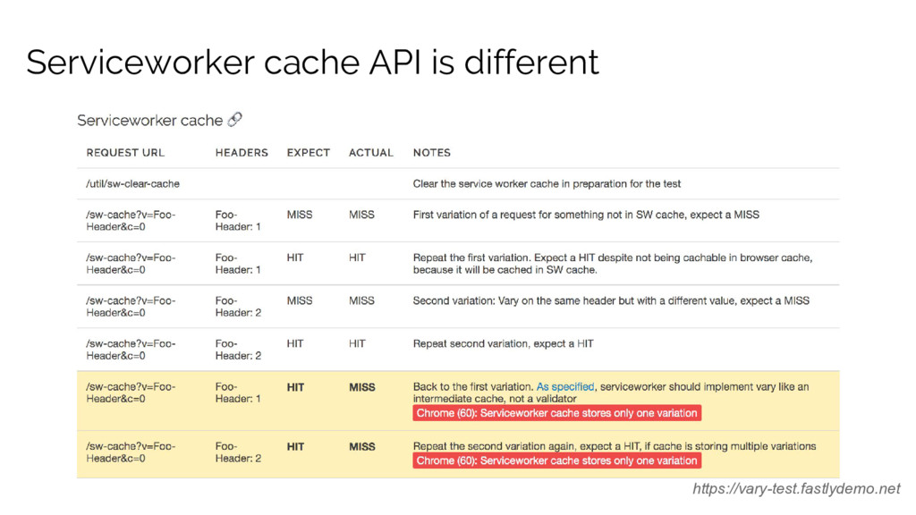 Serviceworker cache API is different https://va...