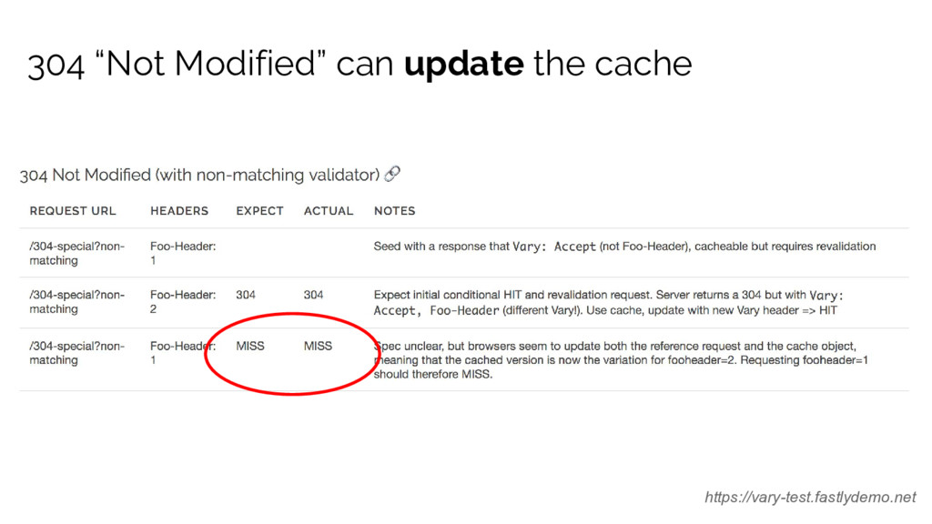"304 ""Not Modified"" can update the cache https:/..."