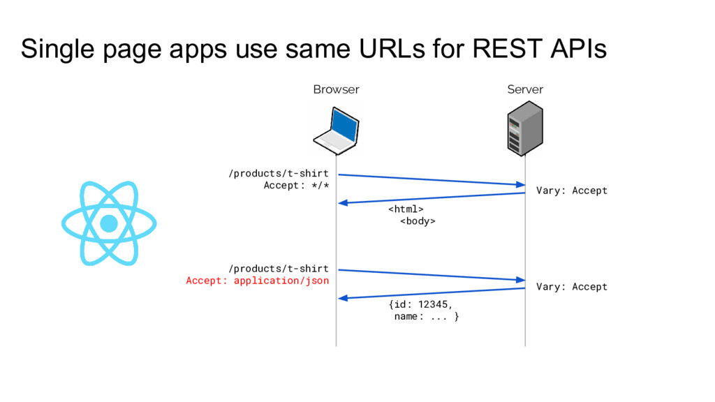 Single page apps use same URLs for REST APIs Br...