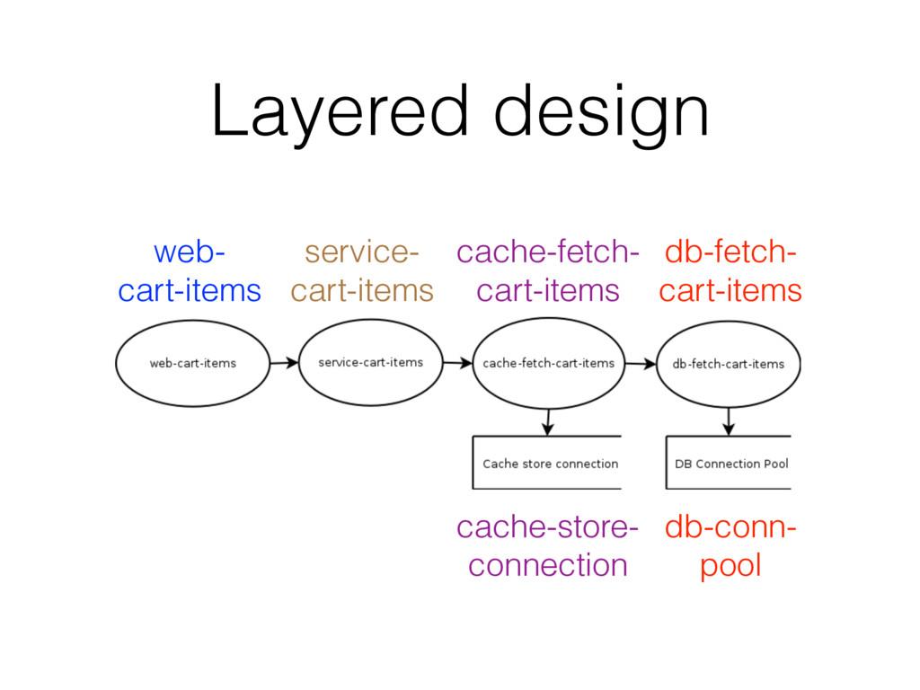 Layered design web- cart-items service- cart-it...
