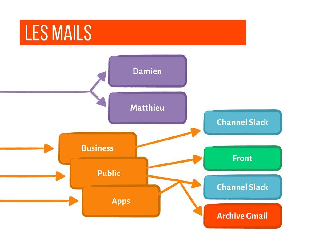 Les Mails Damien Matthieu Business Public Chann...
