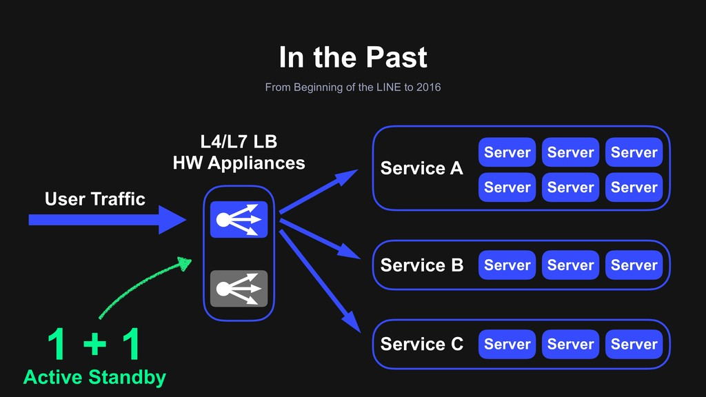 Service B Service A In the Past From Beginning ...