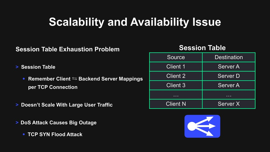 Scalability and Availability Issue Session Tabl...