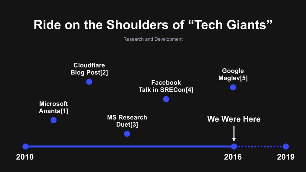 """Ride on the Shoulders of """"Tech Giants"""" Research..."""