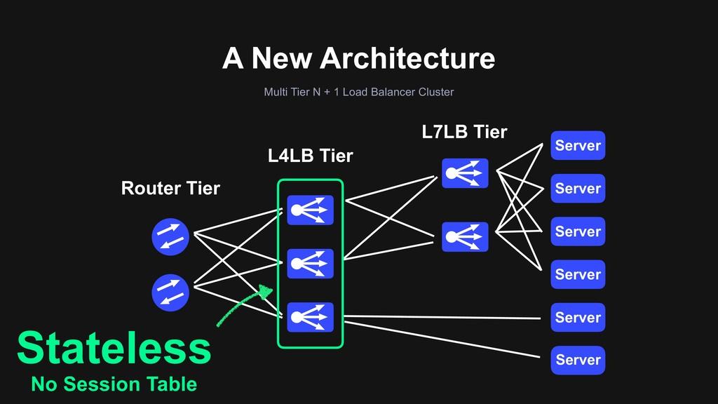 A New Architecture Multi Tier N + 1 Load Balanc...