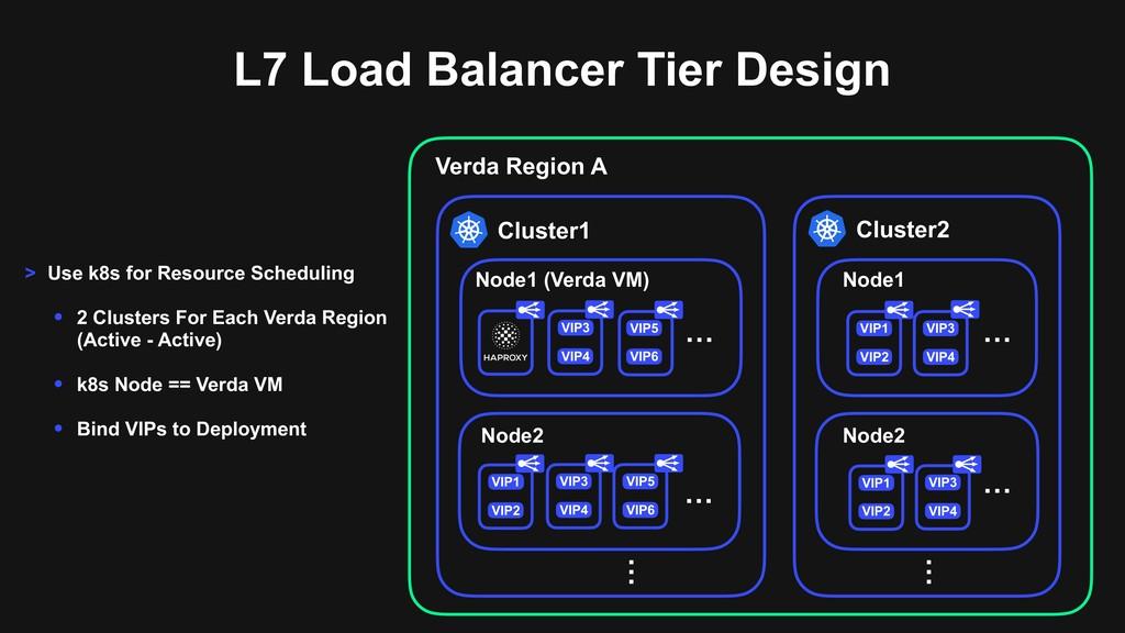 L7 Load Balancer Tier Design VIP4 … VIP3 Node2 ...